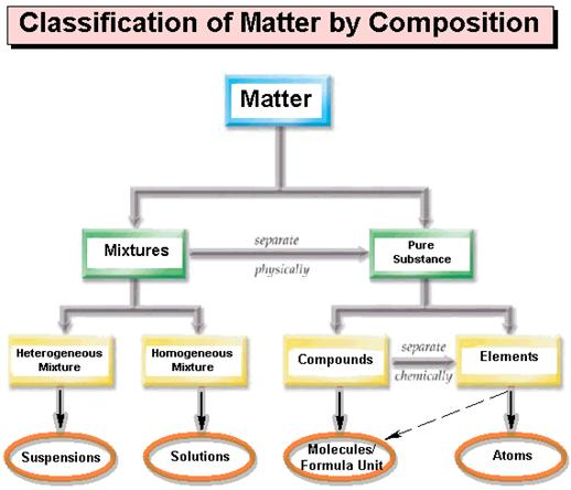 Figure5 1  Corwin   s Matter Chart modified with additional detailsWhat Are Some Examples Of Physical Properties
