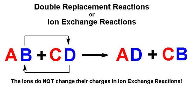 double replacement reaction lab Lab x - double replacement read more about sodium, reactions, nitrate, replacement, solutions and chloride.