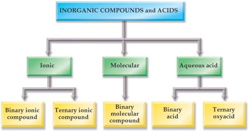 Onacogyg Binary And Ternary Compounds Homework 791063483 2018