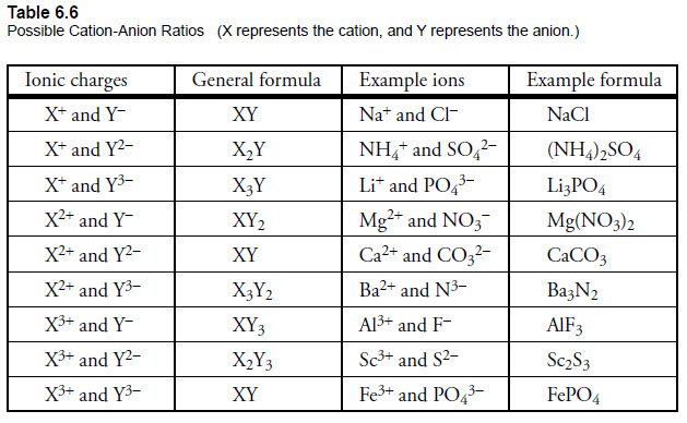Module 4 Part D Binary Covalent Compounds or Molecules Homework – Writing Ionic Compounds Worksheet