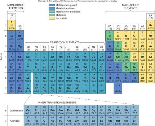 Module 4 inorganic compound formulas homework periodic table from siberberg text urtaz Choice Image