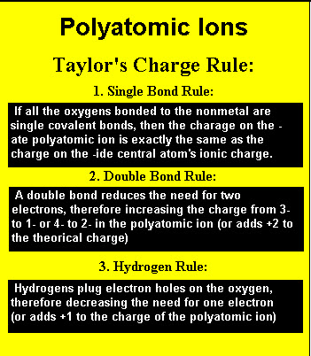 Polyatomic Ions: Charge Rule Handout #2