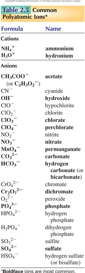Silverberg's Chapter 2 Table 5 Polyatomic Ions
