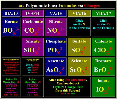 Taylor'S Polyatomic Charge Rule