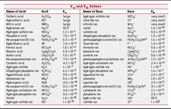19.1 Acid-Base Theories&gt- 1 Copyright