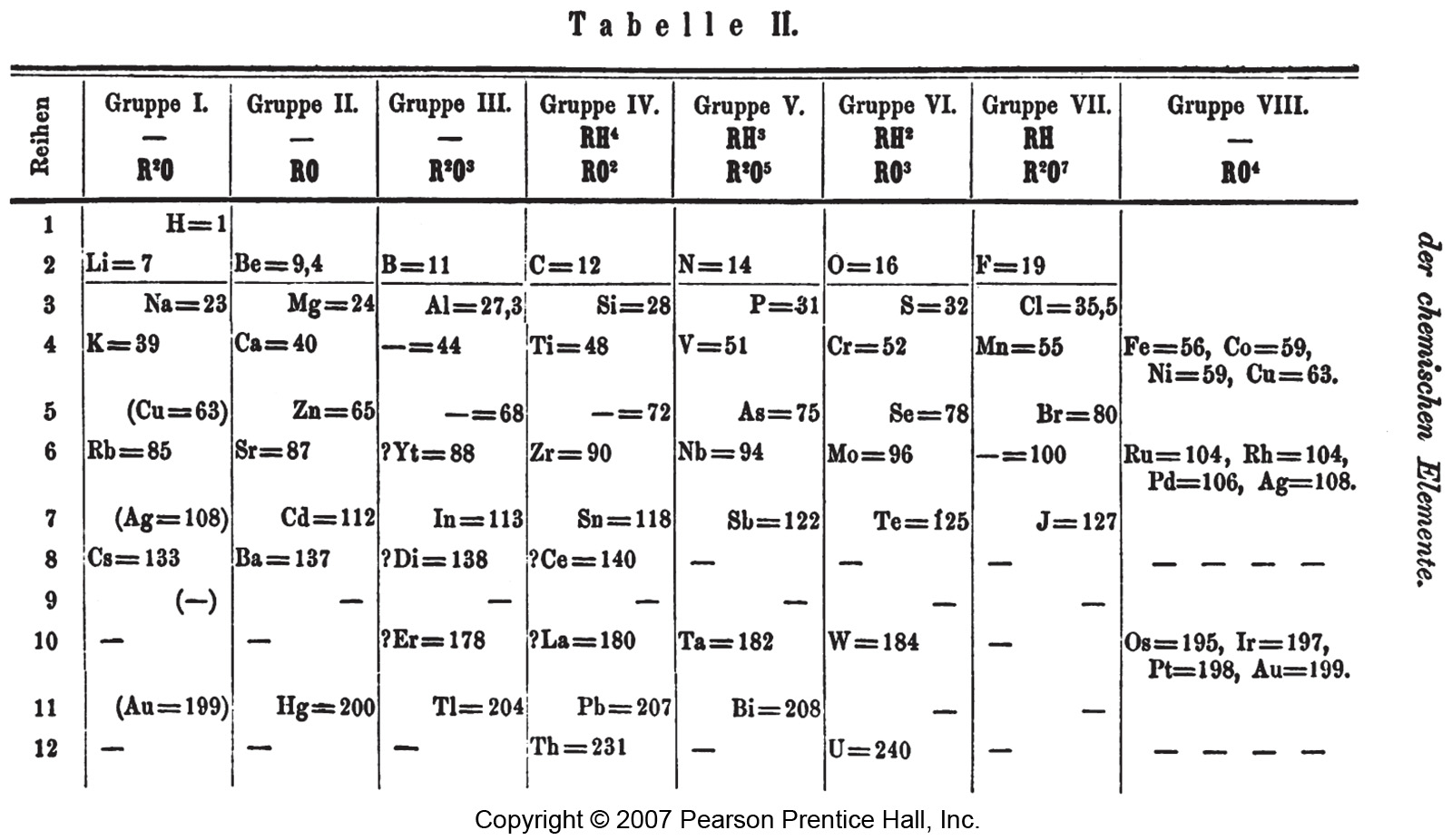 galleries related mendeleev periodic table 1871 modern periodic table ...