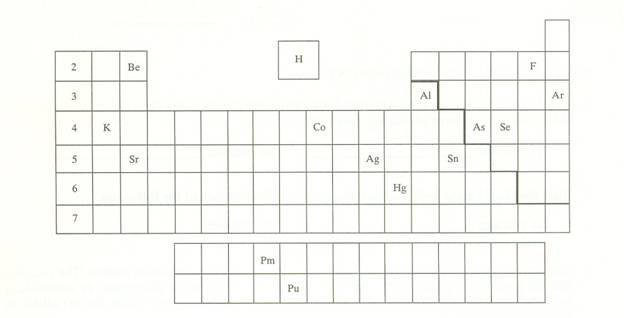 Chm 1020 chapter 3 part p periodic table identifications urtaz Choice Image