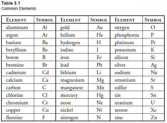 Bishop table 31 required element list chemical element list table 31 bishop textbook urtaz