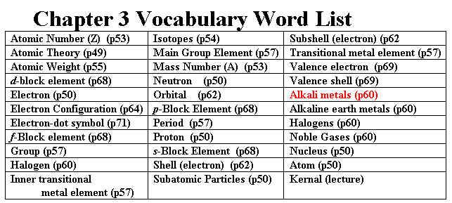 chemistry vocabulary chapter 5 Chapter 6 chemistry in biology  chemistry in biology chapter resource menu  vocabulary animation chapter 6.