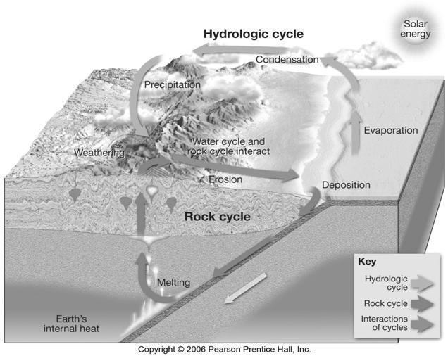 nebular hyphothesis