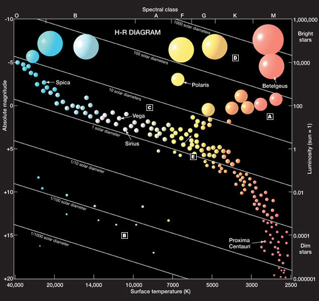 Images of white dwarf on hr diagram region a spacehero hertzsprung russell diagram the quantum red pill blog ccuart Choice Image