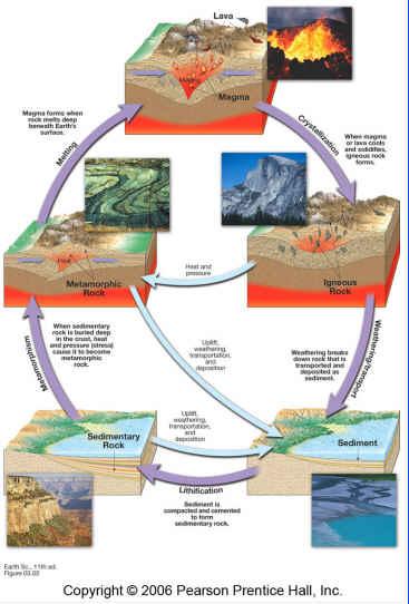 Prentice hall earth science study guide